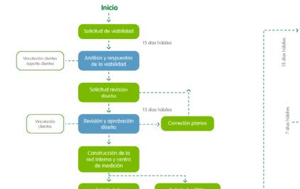 Aquí encontrarás el proceso para acceder al servicio de gas